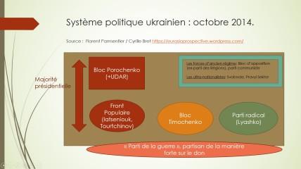 Syst politique ukrainien