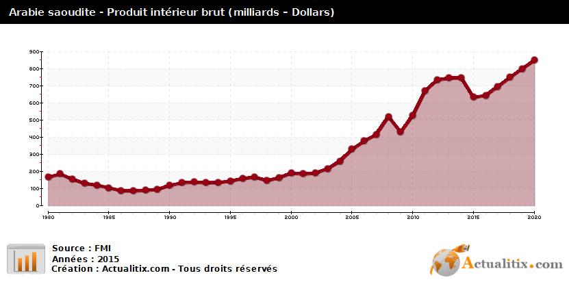 arabie-saoudite-produit-interieur-brut-prix-courant.png