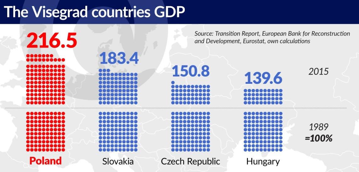 Wykres-1-Tthe-Visegrad-countries-GDP-1540.jpg