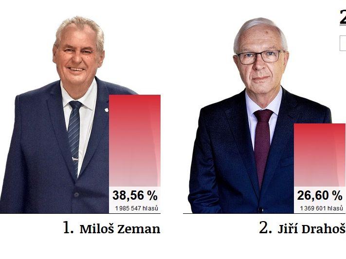 zeman-drahos
