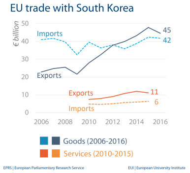 fig-4-eu-trade-with-south-korea-1.png