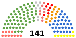 250px-Distribution_of_seats_in_the_Seimas_as_of_20_April_2018.svg.png