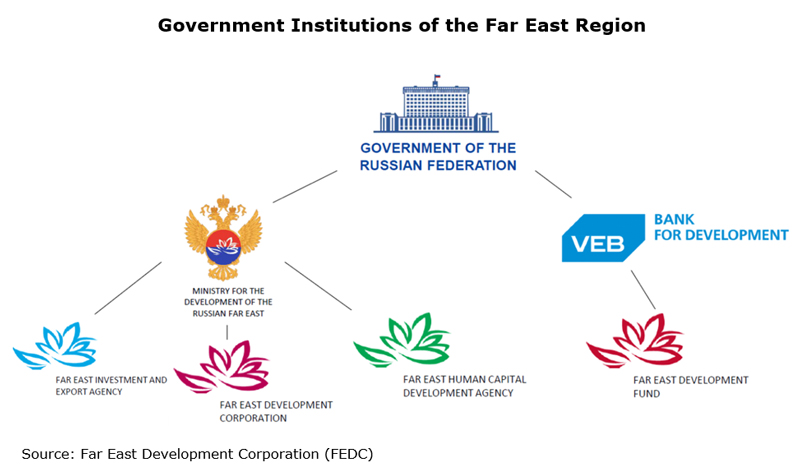 Government Institutions of the Far East Region